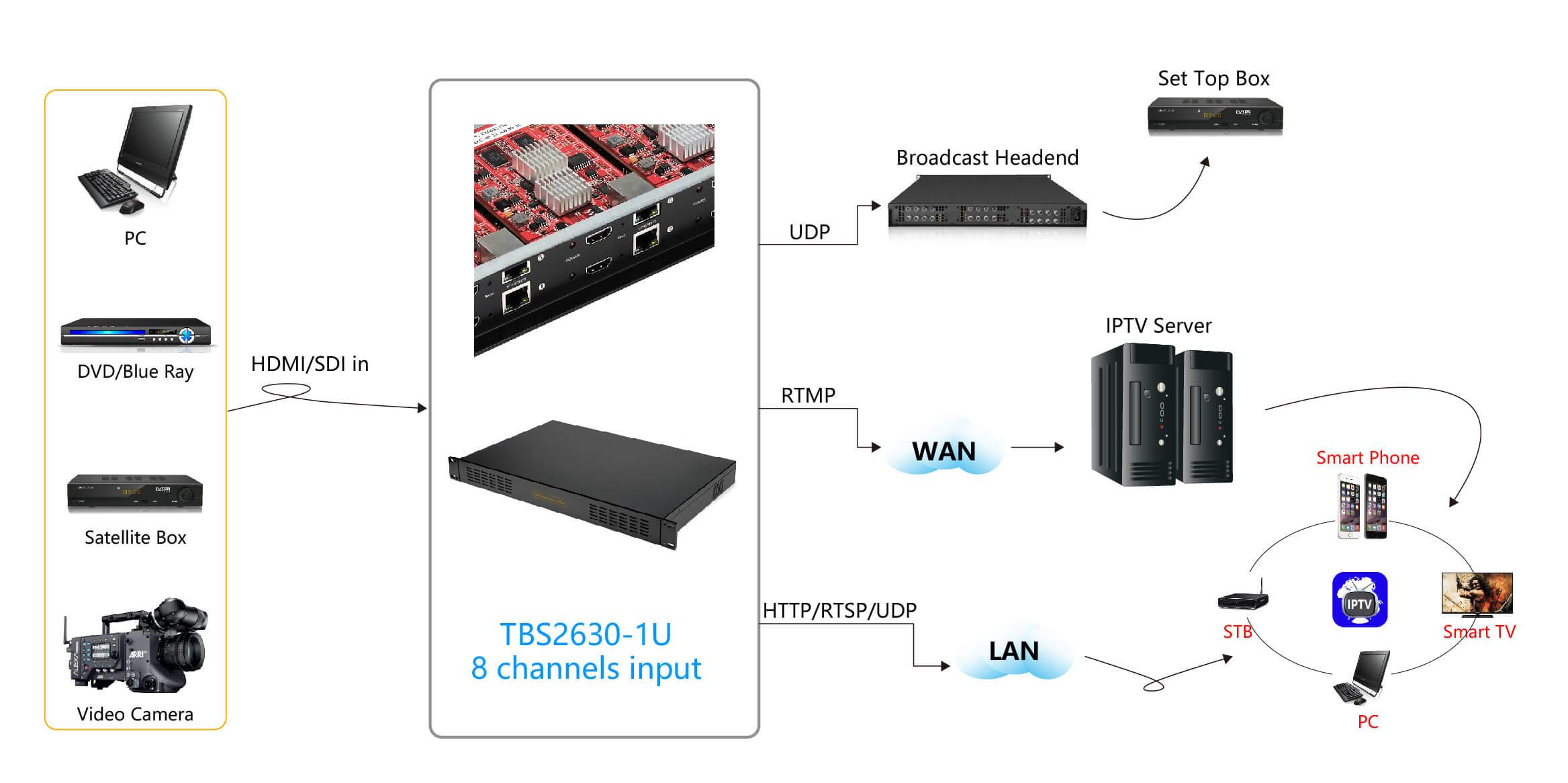 TBS2630 1U 8 channel Professional H 265/H 264 HDMI video encoder